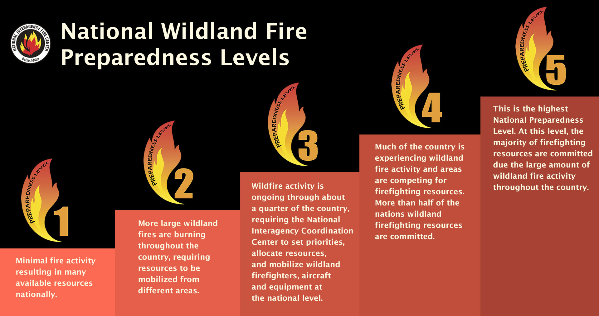 Graphic with the 5 National Wildland Fire Preparedness Levels